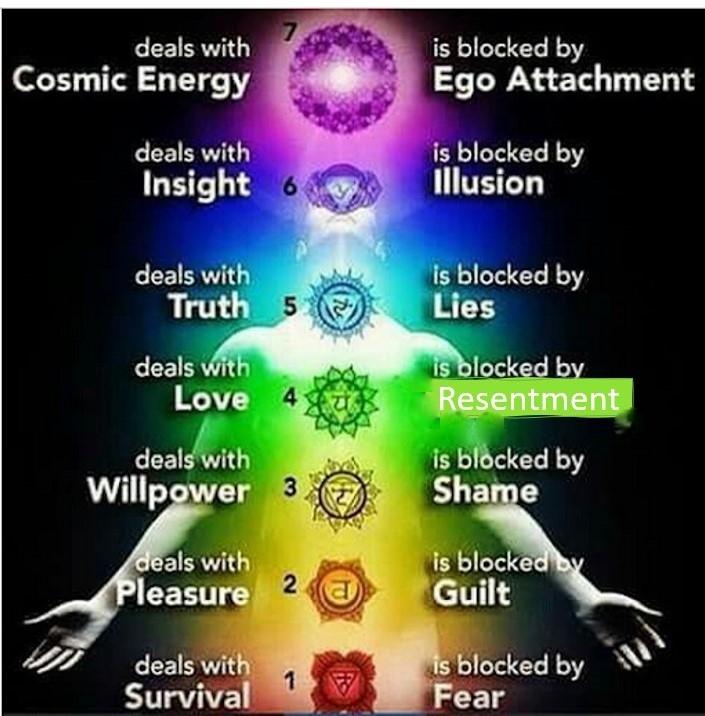 Chakras and Practical Aplications